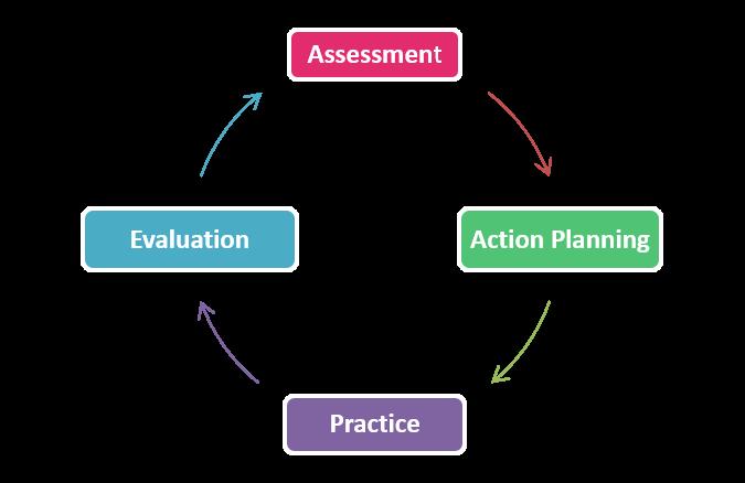 coaching cycle graphic